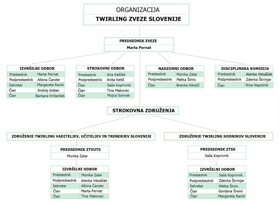 Organizacija-TZS